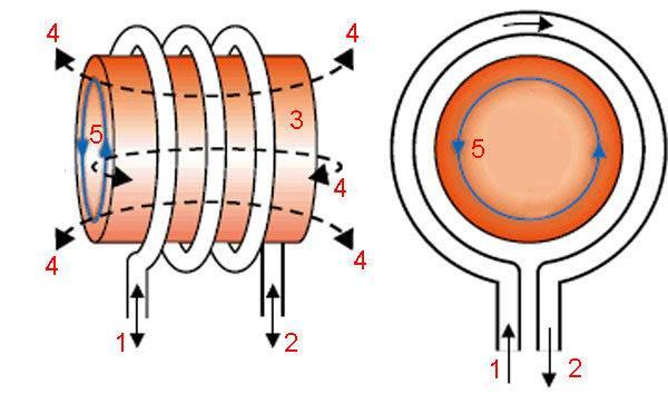Индукционная печь своими руками - конструкция и параметры, особенности эксплуатации