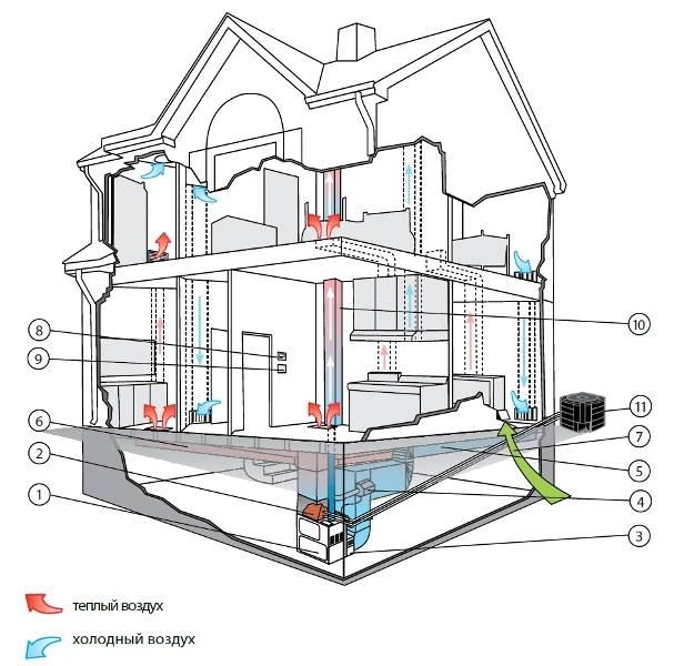 Расчет воздушного отопления: формулы и примера подсчёта системы воздушного отопления в вашем доме
