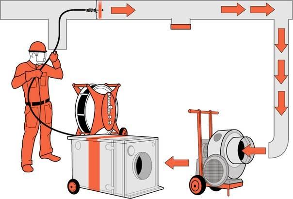Очистка и дезинфекция систем принудительной приточной и вытяжной вентиляции