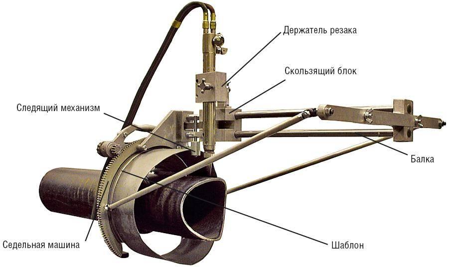 Особенности выбора и использования труборезов для пластиковых труб