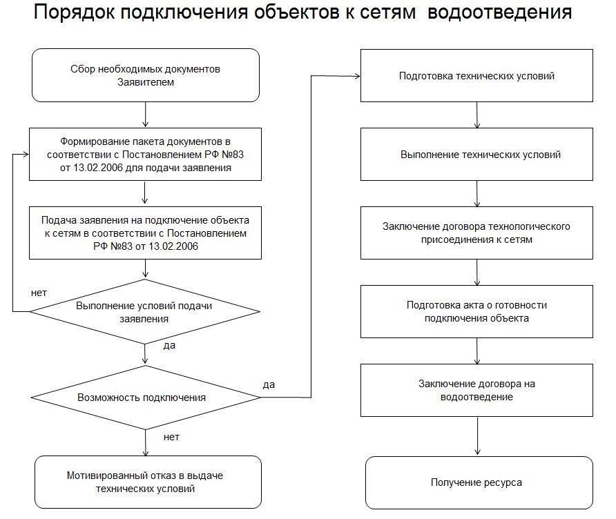 Постановление правительства рф от 13.02.2006 n 83