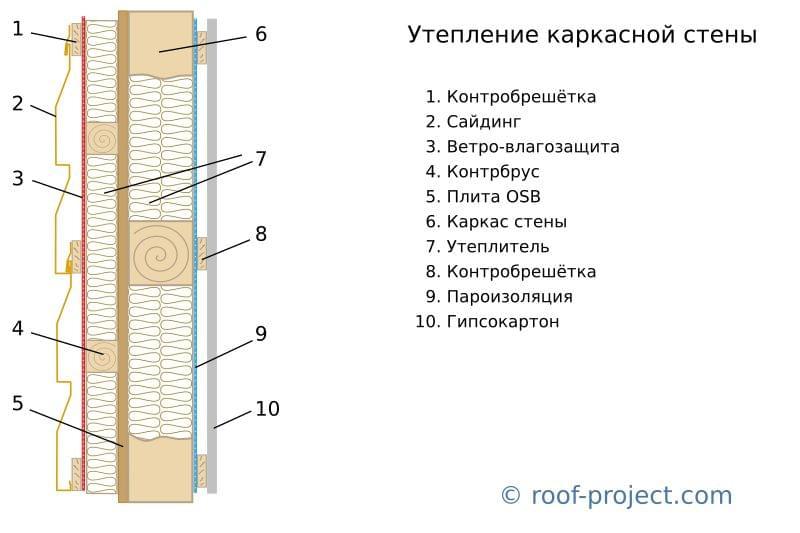 Утепление стен в квартире: борьба с холодной стеной