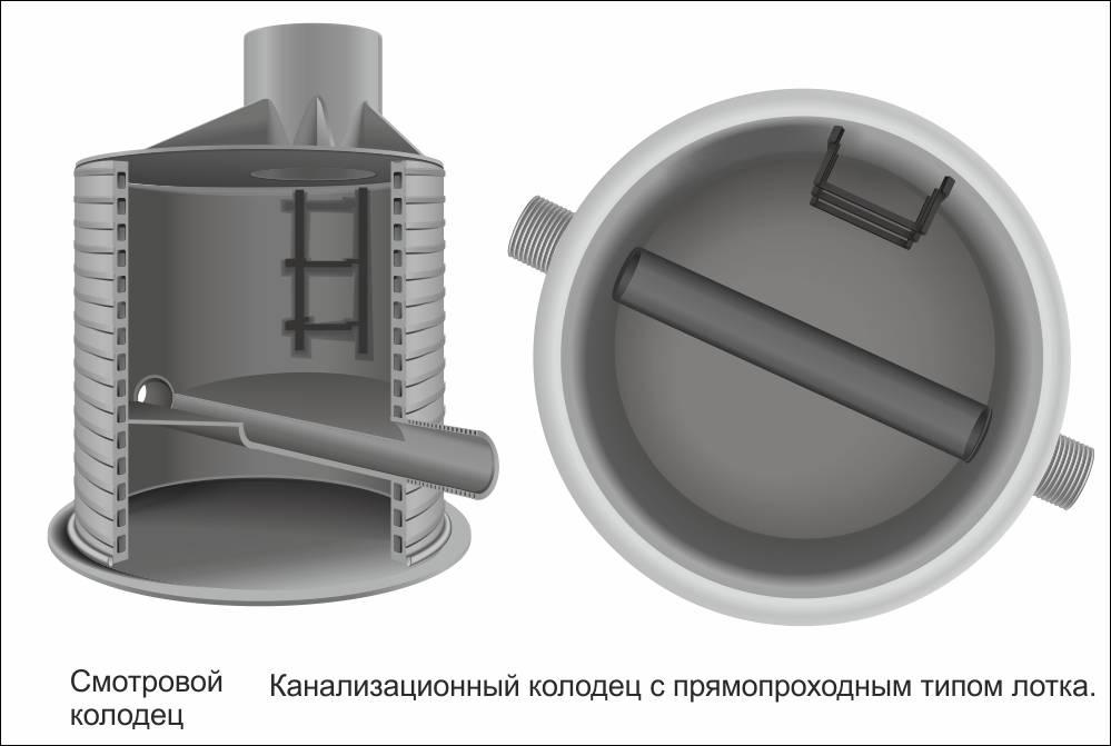 Устройство бетонных лотков в канализационных колодцах. устройство канализационных колодцев по снип. основные виды канализационных колодцев