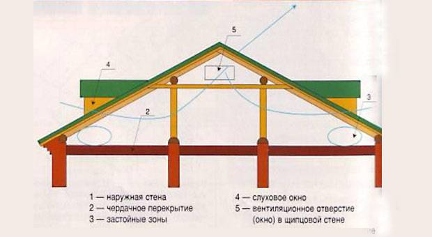 Что из себя представляет вывод вентиляции для кухни через фронтон дома?