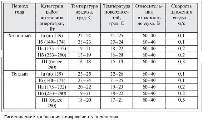 Настройки температуры кондиционера для комфорта и экономии • rembvka.ru
