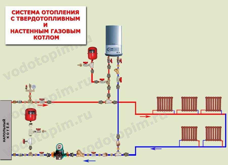 Грамотная обвязка котла отопления полипропиленом: основные правила