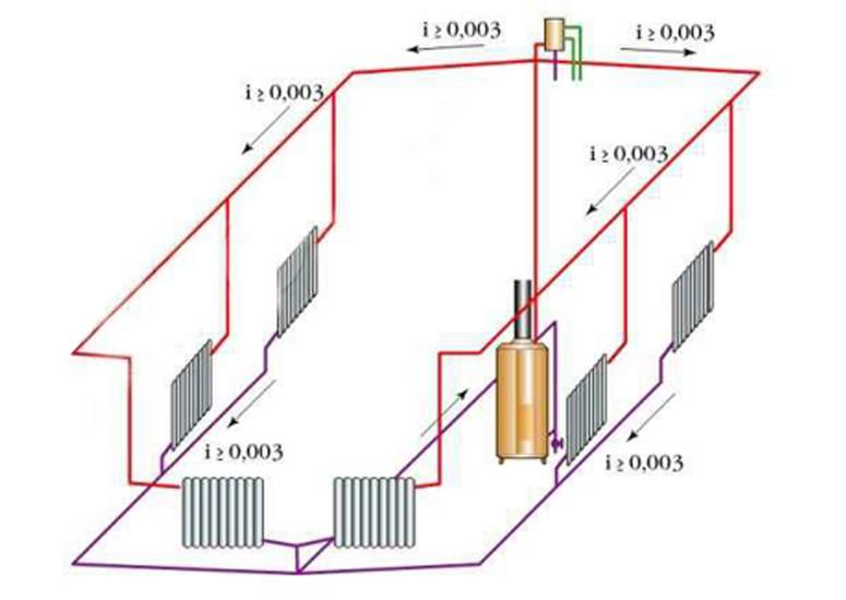 Система отопления с естественной циркуляцией: принцип работы и особенности монтажа