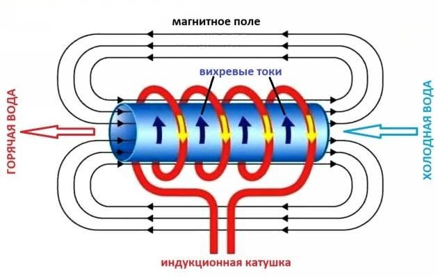 Индукционная плита: принцип работы, плюсы и минусы | ichip.ru