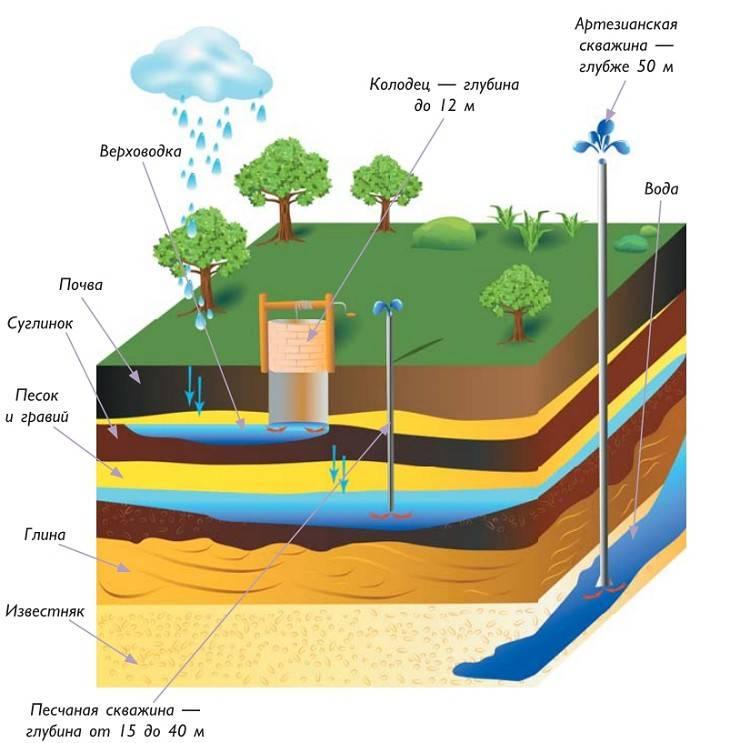 Скважина или колодец: что лучше подходит для организации автономного водоснабжения
