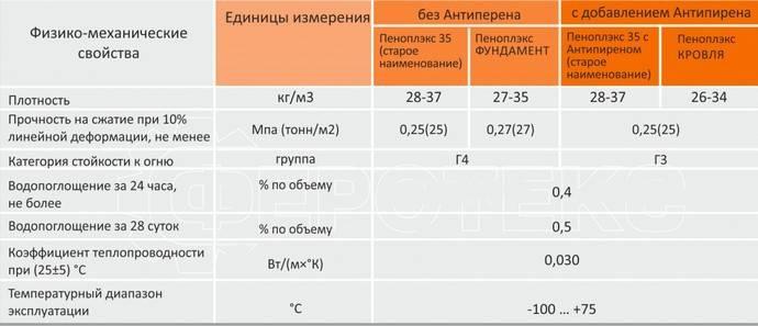 Пеноплекс утеплитель – горит или не горит? марки и свойства