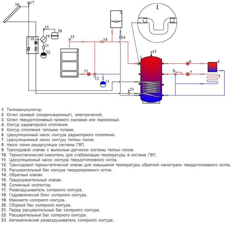 Калькулятор расчета объема теплоаккумулятора