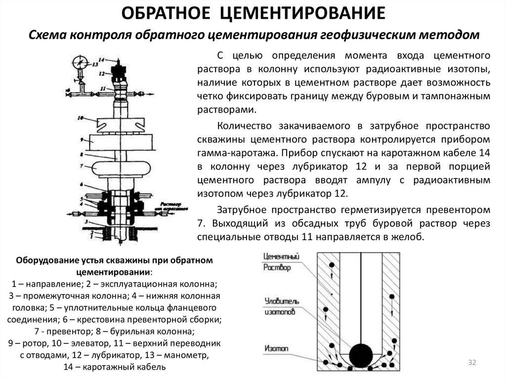 Методы цементирование скважин