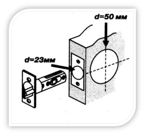 Пошаговая инструкция по врезке замков в межкомнатную дверь