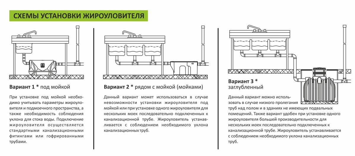 Жироуловители на канализацию: виды, правила выбора, монтаж | отделка в доме