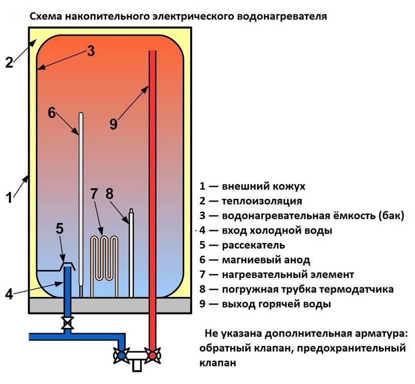 Котел водонагревательный электрический — характеристики и особенности выбора
