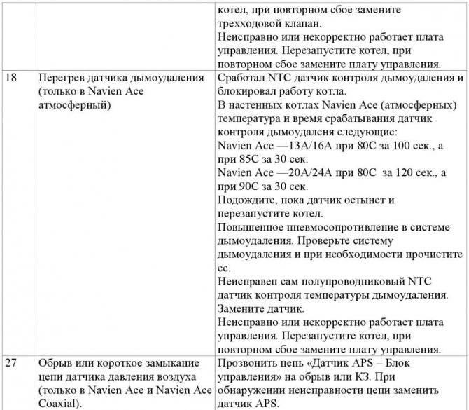 Котел навьен: неисправности, коды ошибок, инструкция по ремонту
