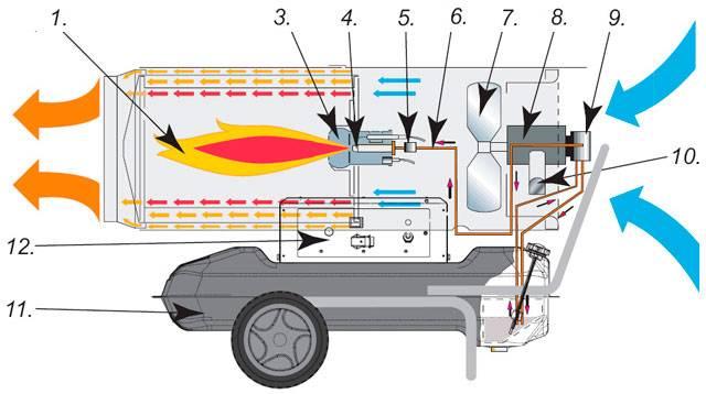 Дизельные тепловые пушки прямого и непрямого нагрева - виды, применение, преимущества и недостаки