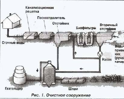 Обустройство водоотвода в бане своими руками