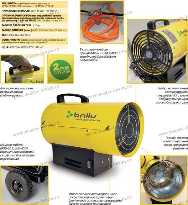 Электрические тепловые пушки: выбираем лучшую