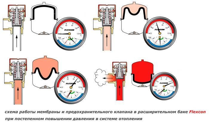 Настройка расширительного бака для отопления