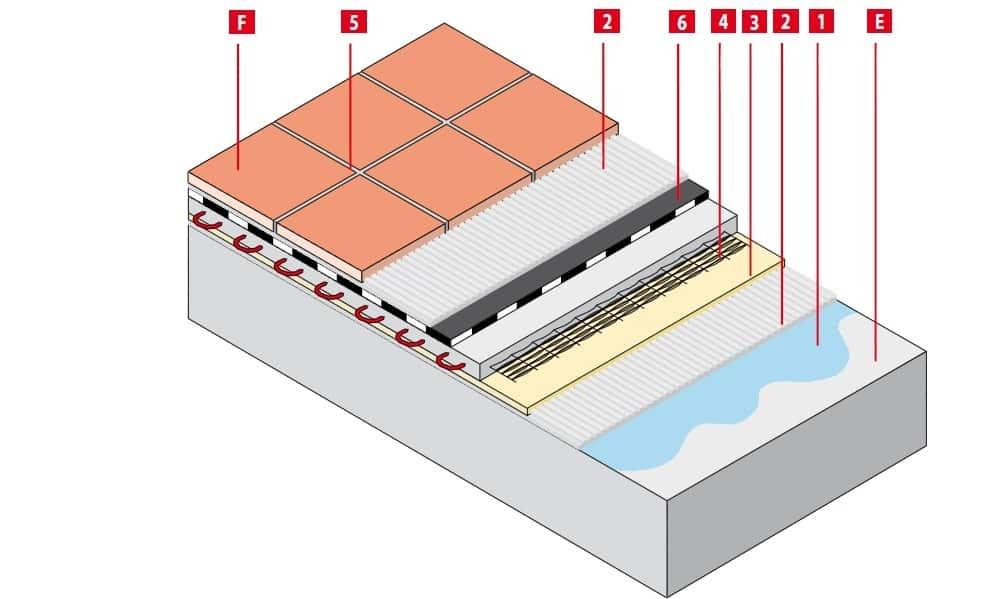 Технология укладки теплого пола: способы монтажа и подробная пошаговая инструкция!