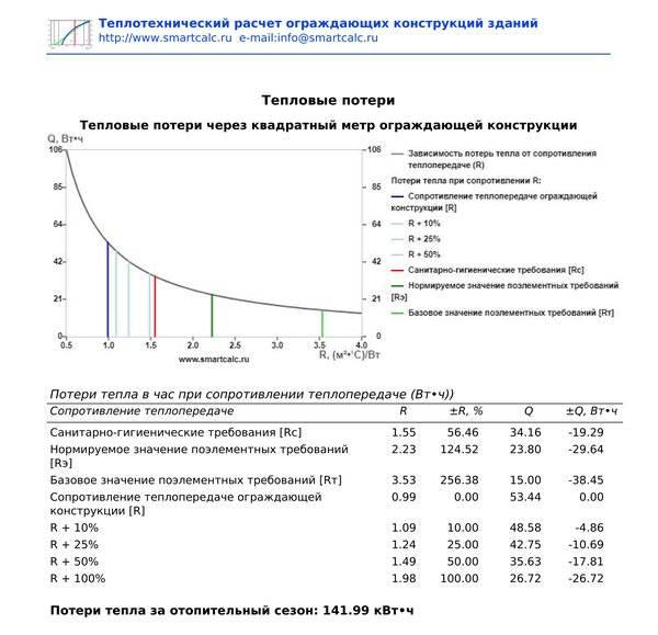 Расчет отопления по объему помещения калькулятор - всё об отоплении