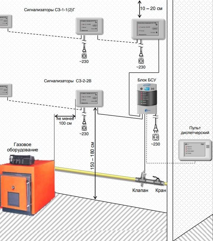 Где и как устанавливать датчик угарного газа (co) | служба поддержки ajax systems