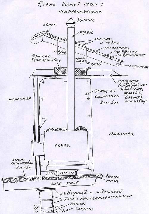Классическая кирпичная печь для бани