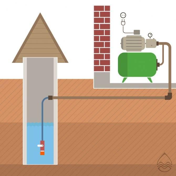 Какой насос для колодца лучше? глубиной 5, 10, 15, 20 метров -дренажный или глубинный? советы- обзор +фото и видео