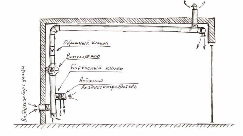 Вытяжка и вентиляция в погребе как и из чего сделать своими руками