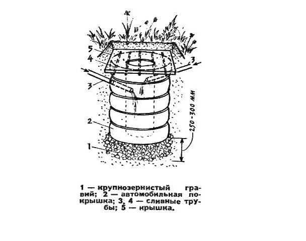 Септик из покрышек своими руками: канализация для дачи и частного дома