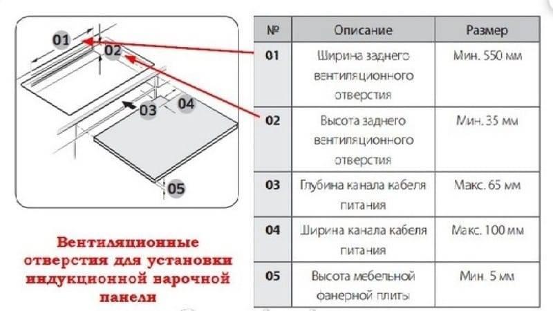 Установка газовой плиты: правила ⋆ строительный портал «camremont»