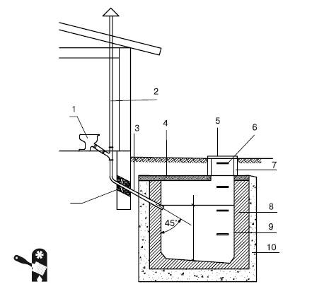 Схема постройки выгребной ямы в частном доме: расчет размеров, обустройство сооружения своими руками