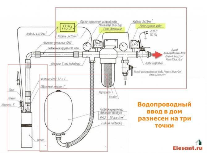 Как провести воду в дом из скважины: полное руководство со схемами подключения своими руками