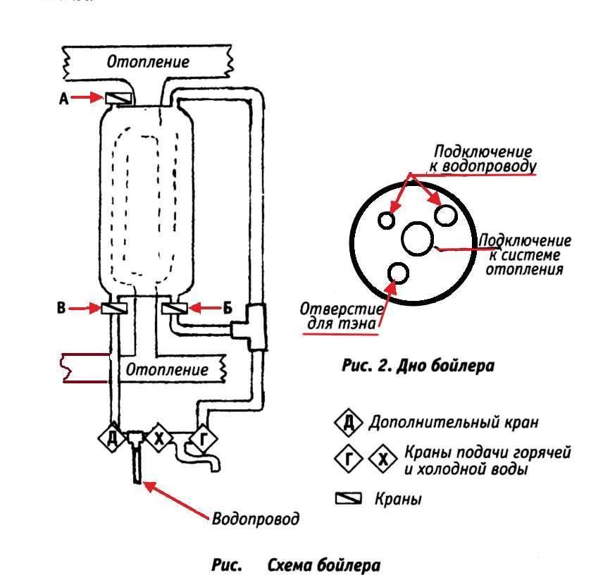 Установка электрического водонагревателя своими руками: пошаговая инструкция и схемы подключения |
