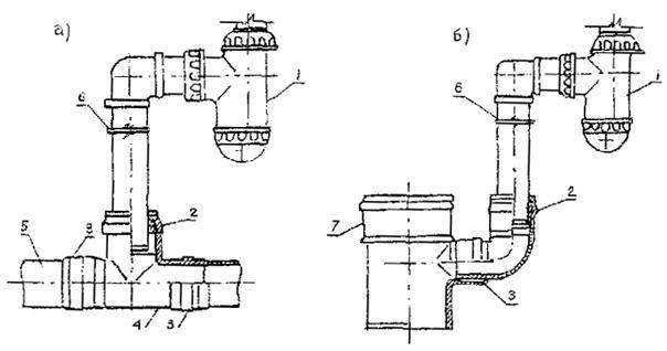 Гидрозатвор для канализации: виды, принцип работы и правила установки ???? сантехника
