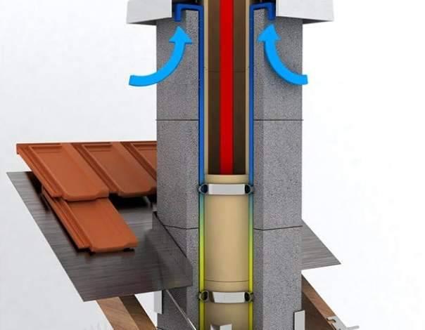 Керамический дымоход: виды, какая конструкция лучше и монтаж трубы из керамики своими руками