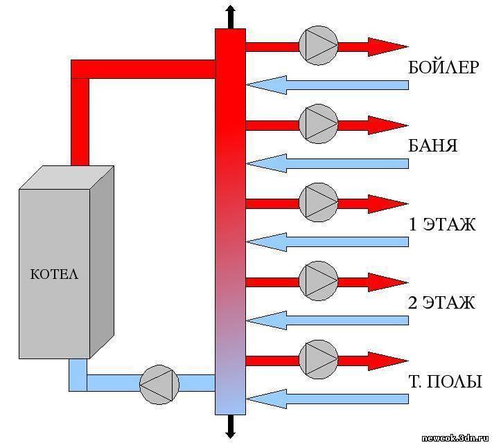 Гидрострелка с коллектором схема изготовления - всё об отоплении и кондиционировании