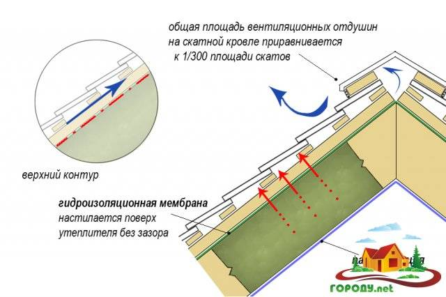 Подробное устройство кровли из профнастила и монтаж покрытия на крышу своими руками по облегченной схеме