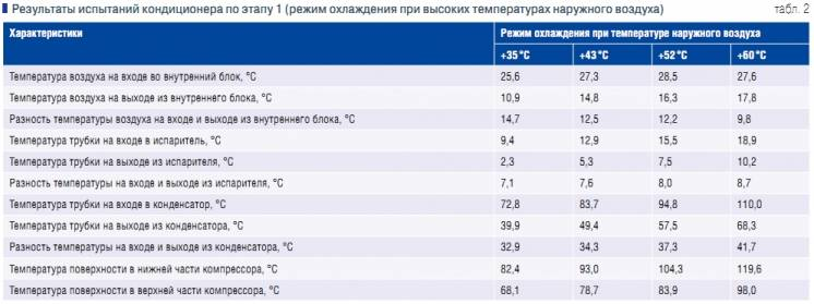 Рабочая температура кондиционера: температурный режим и рабочий диапазон