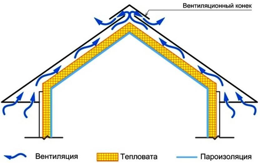 Вентиляция чердака в частном доме: принцип обустройства воздухообмена через чердачные окна и продухи