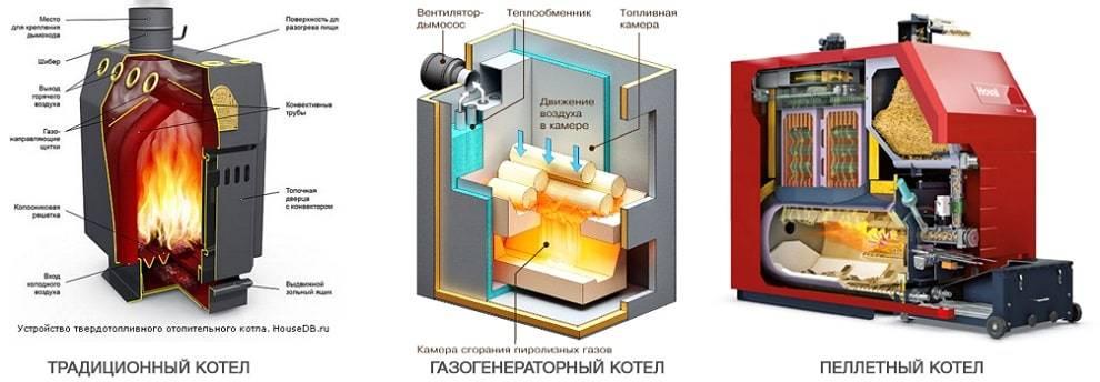 Как выбрать твердотопливный двухконтурный котел длительного горения