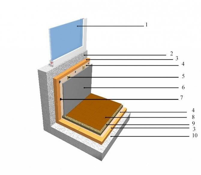 Утепление стен балкона изнутри своими руками — пошаговая инструкция