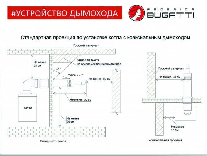 Установка газового котла в частном доме: требования к помещению, месту расположения, вентиляции и дымоходу, можно ли разместить котлоагрегат на кухне, в ванной комнате, в гараже или студии