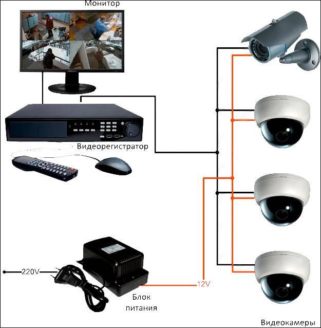 Как установить камеру наблюдения: полный монтаж системы