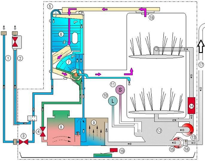 Принцип работы посудомоечной машины, устройство, характеристики и особенности :: syl.ru