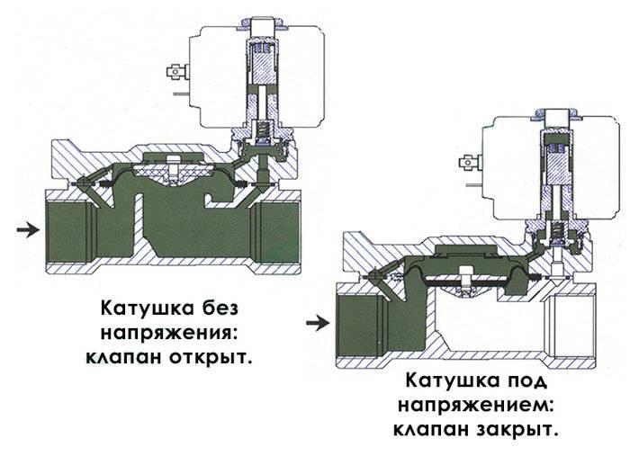 Электромагнитный соленоидный клапан для газа: как он устроен и в чем его особенности
