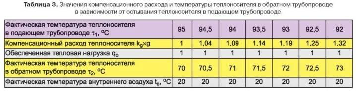 Самостоятельный расчет тепловой нагрузки на отопление: часовых и годовых показателей
