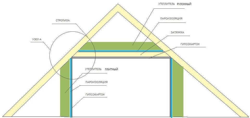 Как сделать утепление мансарды изнутри – все этапы, руководство
