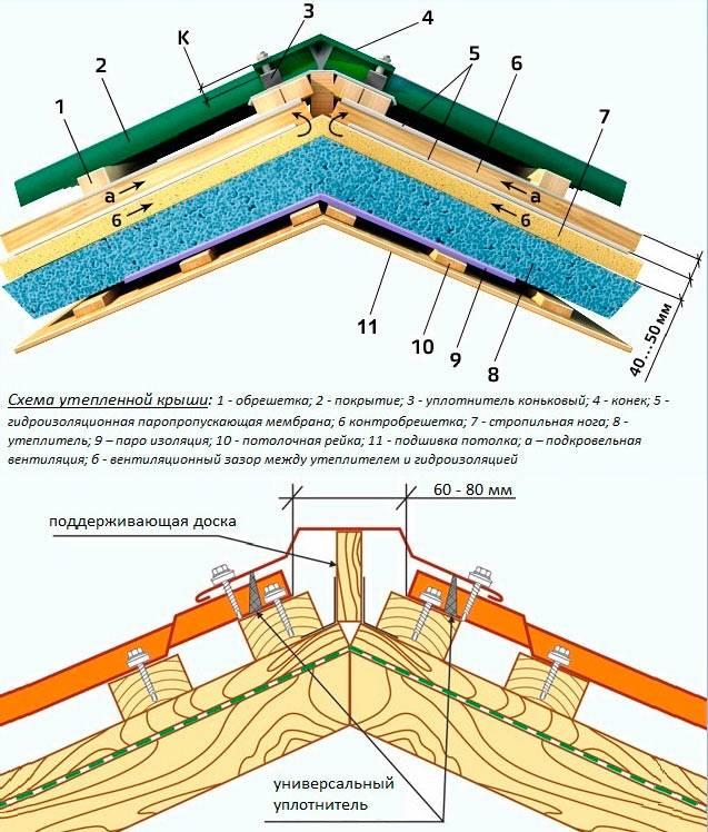 Кровля крыши профнастилом своими руками: монтаж, технология